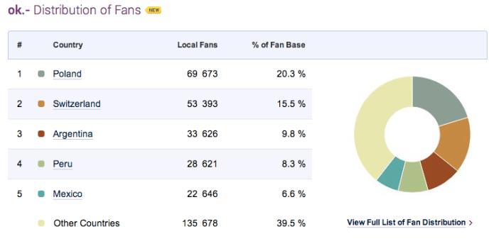 Fan-Verteilung der OK-Fanpage (Socialbakers.com)